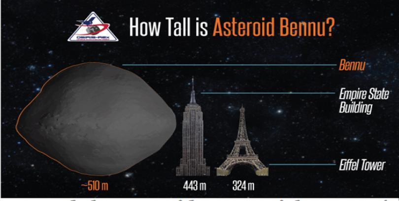 Bennu, el asteroide que podría chocar con la Tierra dentro de 120 años