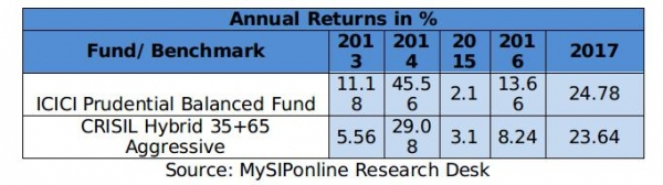 best icici prudential mutual fund