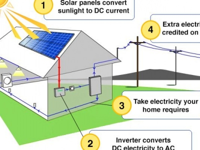 Residential Solar Power - sola..