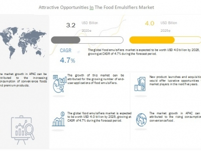 Significant Growth in Food Emu..
