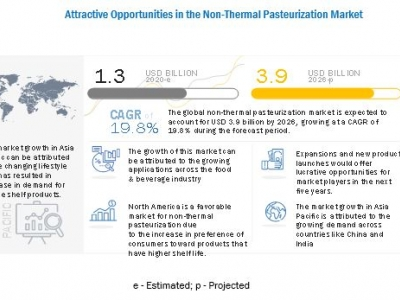 Non-thermal pasteurization mar..