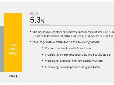 Liquid Milk Replacers Market –..
