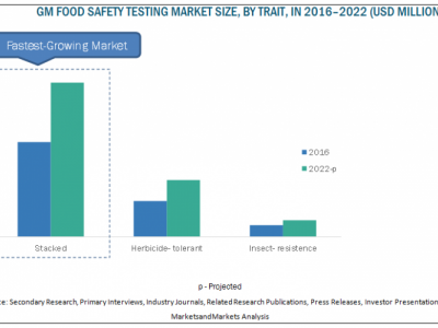 Top 10 Trends In Food Safety T..