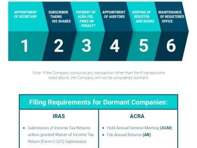 Dormant Companies – Filing Req..