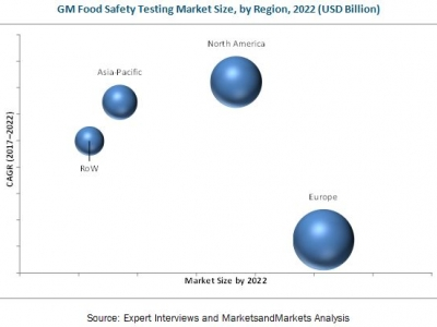 GMO Testing Market worth $2.34..