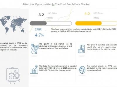 Food Emulsifiers Market worth ..