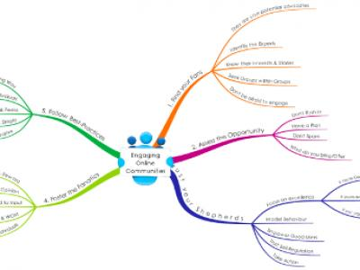 Mind Maps - Maximize Your Lear..