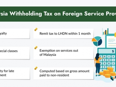 What is the Withholding Tax on..