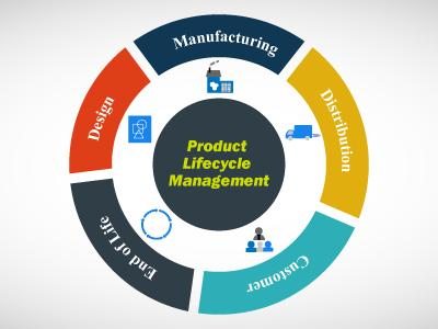 Importance of Lifecycle Manage..